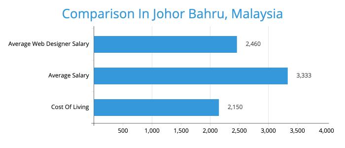 Web Designer Salary Comparison In Johor Bahru