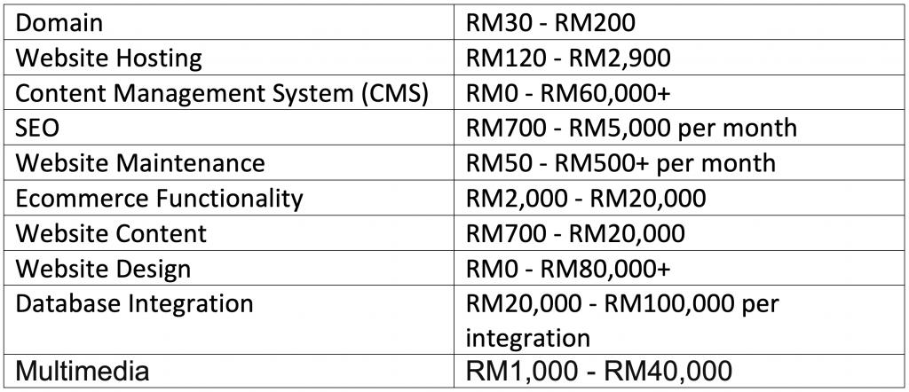 Malaysia website cost factors